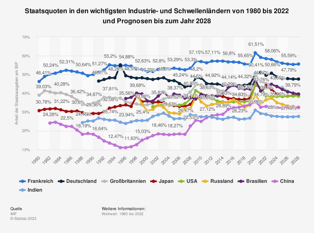 Statistik: Staatsquoten in den wichtigsten Industrie- und Schwellenländern von 2009 bis 2019 | Statista