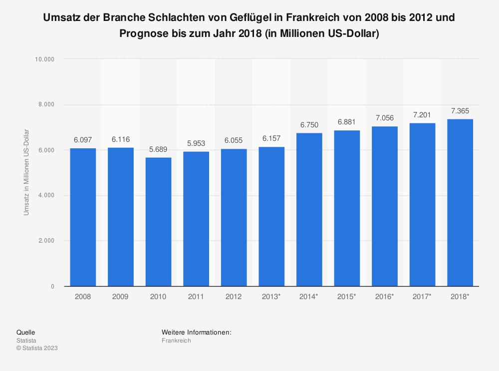 Statistik: Umsatz der Branche Schlachten von Geflügel in Frankreich von 2008 bis 2012 und Prognose bis zum Jahr 2018 (in Millionen US-Dollar) | Statista