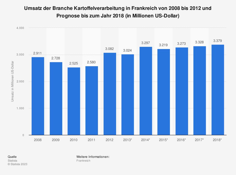Statistik: Umsatz der Branche Kartoffelverarbeitung in Frankreich von 2008 bis 2012 und Prognose bis zum Jahr 2018 (in Millionen US-Dollar) | Statista