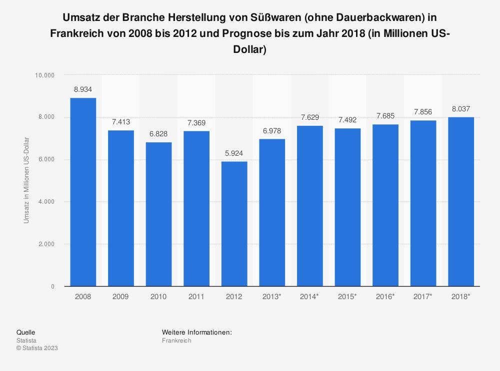 Statistik: Umsatz der Branche Herstellung von Süßwaren (ohne Dauerbackwaren) in Frankreich von 2008 bis 2012 und Prognose bis zum Jahr 2018 (in Millionen US-Dollar) | Statista
