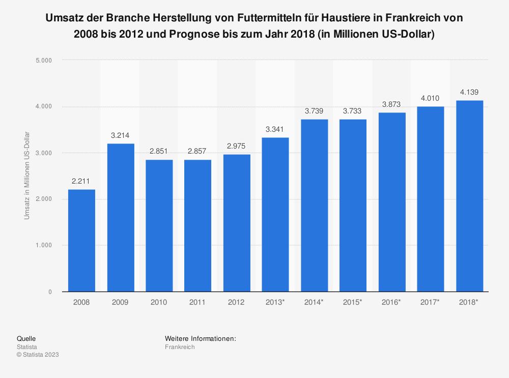 Statistik: Umsatz der Branche Herstellung von Futtermitteln für Haustiere in Frankreich von 2008 bis 2012 und Prognose bis zum Jahr 2018 (in Millionen US-Dollar) | Statista