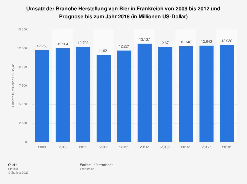 Statistik: Umsatz der Branche Herstellung von Bier in Frankreich von 2009 bis 2012 und Prognose bis zum Jahr 2018 (in Millionen US-Dollar) | Statista