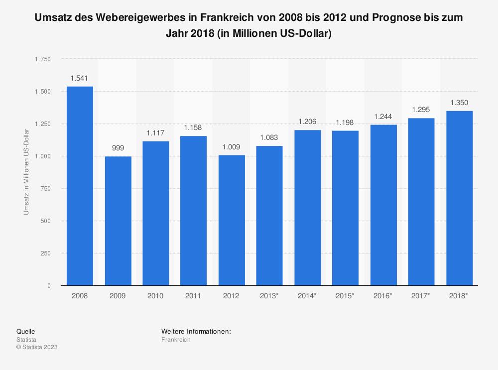 Statistik: Umsatz des Webereigewerbes in Frankreich von 2008 bis 2012 und Prognose bis zum Jahr 2018 (in Millionen US-Dollar) | Statista