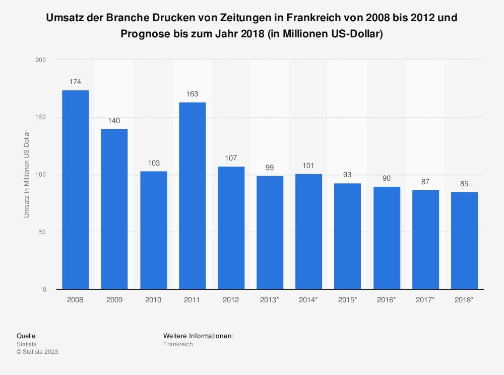 Statistik: Umsatz der Branche Drucken von Zeitungen in Frankreich von 2008 bis 2012 und Prognose bis zum Jahr 2018 (in Millionen US-Dollar) | Statista