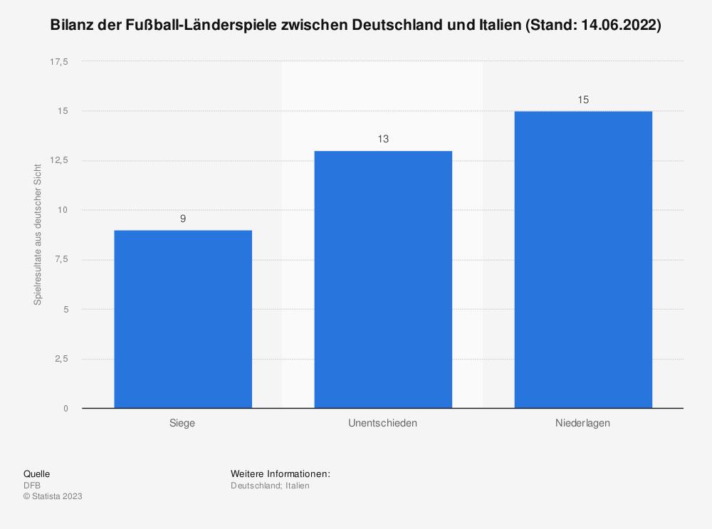 Statistik: Bilanz der Fußball-Länderspiele zwischen Deutschland und Italien (Stand: 15.11.2016) | Statista