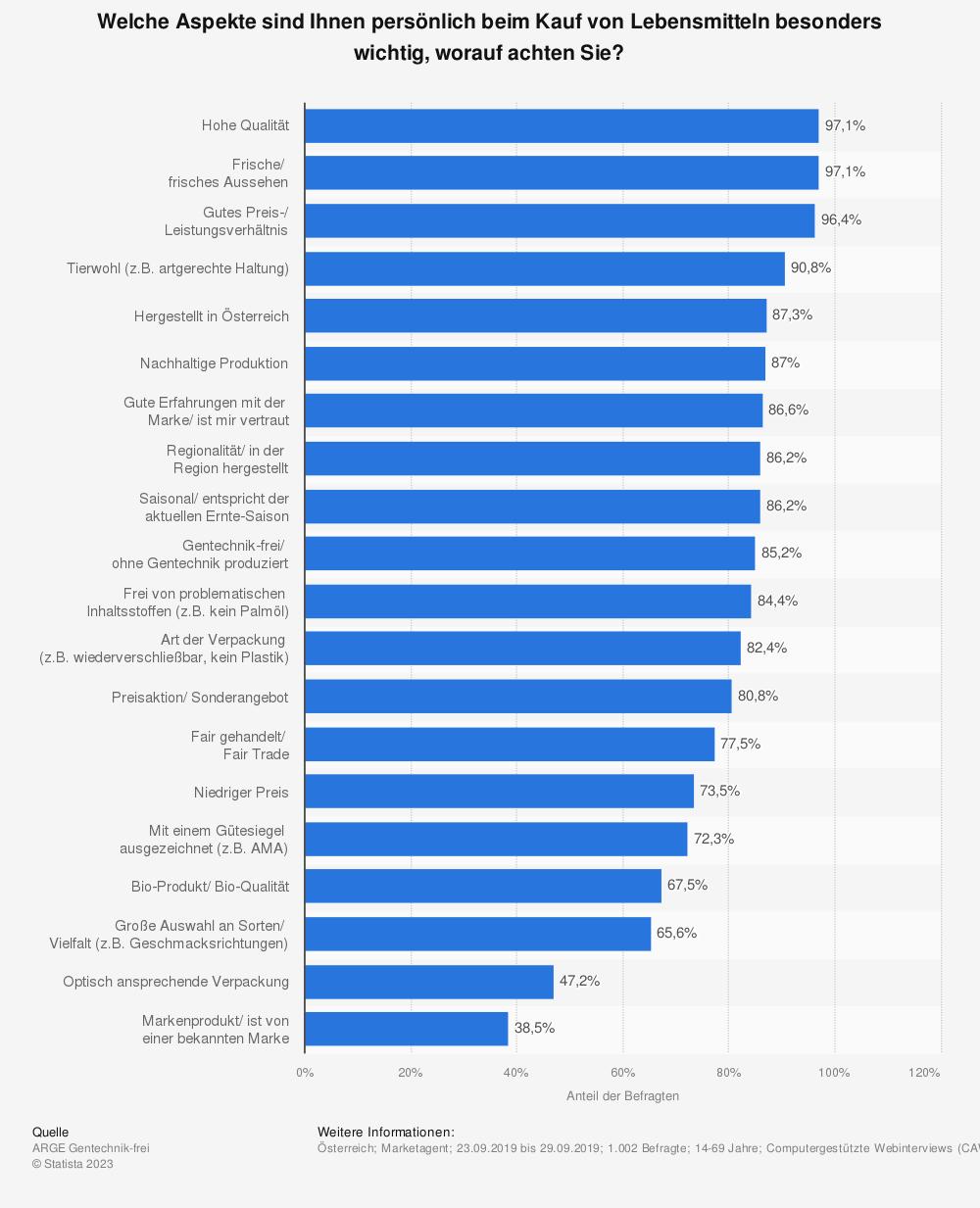 Statistik: Welche Aspekte sind Ihnen persönlich beim Kauf von Lebensmitteln besonders wichtig, worauf achten Sie? | Statista