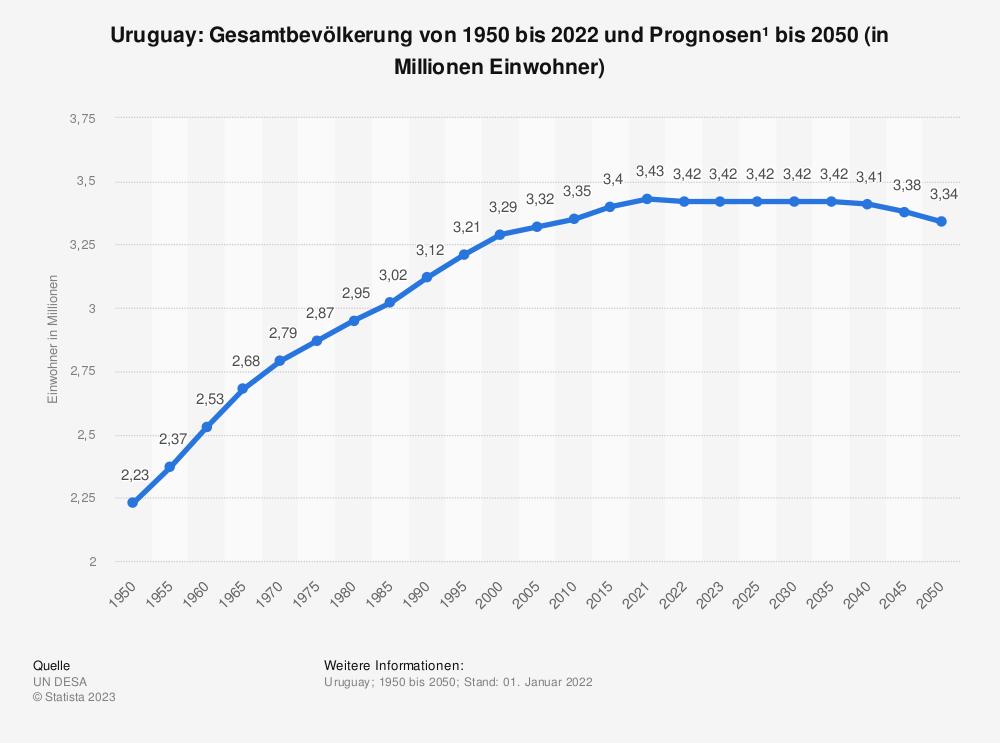 Statistik: Uruguay: Gesamtbevölkerung von 1980 bis 2015 und Prognosen bis 2025 (in Millionen Einwohner) | Statista