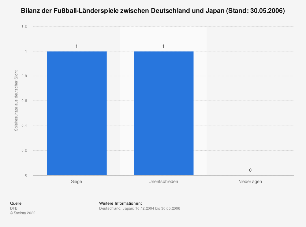 Statistik: Bilanz der Fußball-Länderspiele zwischen Deutschland und Japan (Stand: 30.05.2006) | Statista