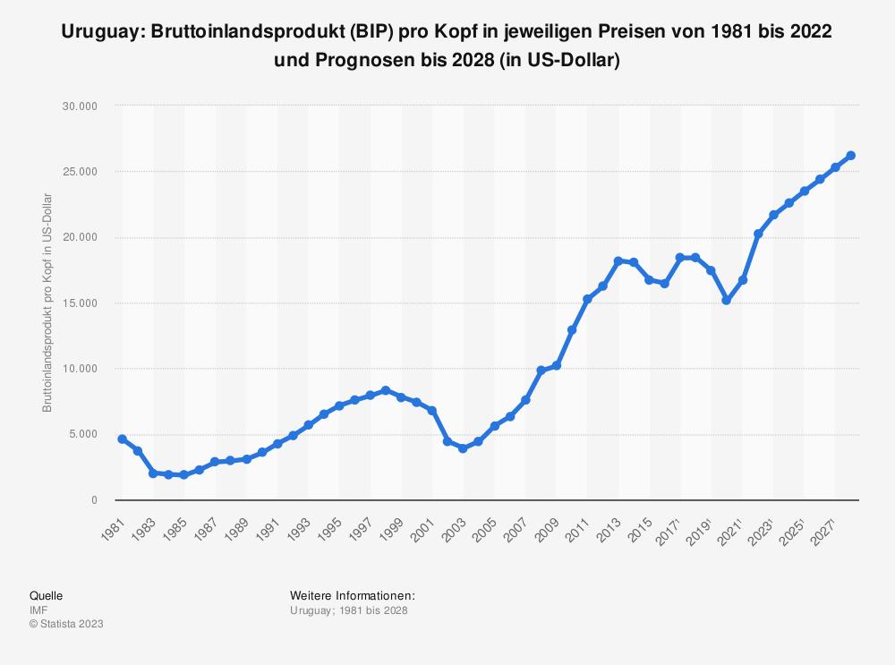 Statistik: Uruguay: Bruttoinlandsprodukt (BIP) pro Kopf in jeweiligen Preisen von 1980 bis 2018 und Prognosen bis 2024 (in US-Dollar) | Statista
