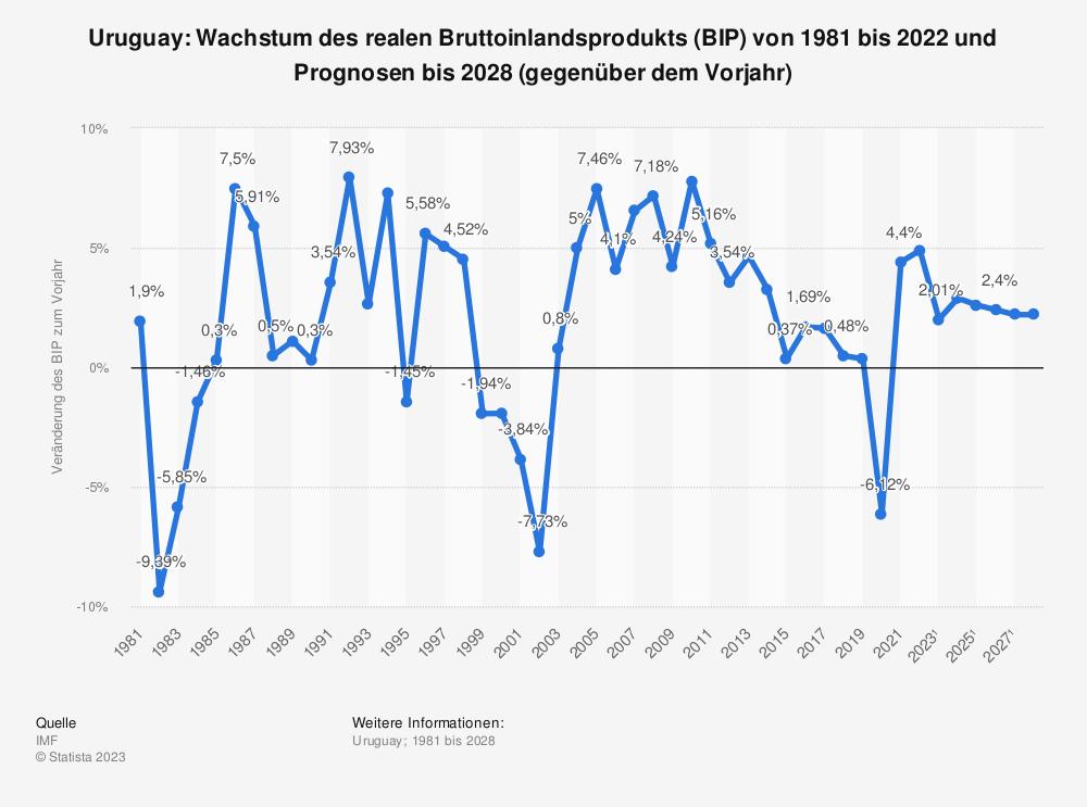 Statistik: Uruguay: Wachstum des realen Bruttoinlandsprodukts (BIP) von 1980 bis 2019 und Prognosen bis 2026 (gegenüber dem Vorjahr) | Statista