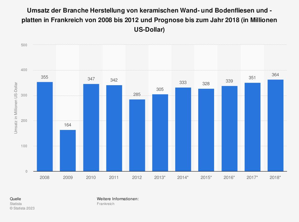 Statistik: Umsatz der Branche Herstellung von keramischen Wand- und Bodenfliesen und -platten in Frankreich von 2008 bis 2012 und Prognose bis zum Jahr 2018 (in Millionen US-Dollar)   Statista