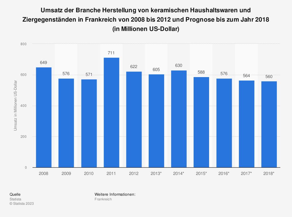 Statistik: Umsatz der Branche Herstellung von keramischen Haushaltswaren und Ziergegenständen in Frankreich von 2008 bis 2012 und Prognose bis zum Jahr 2018 (in Millionen US-Dollar) | Statista