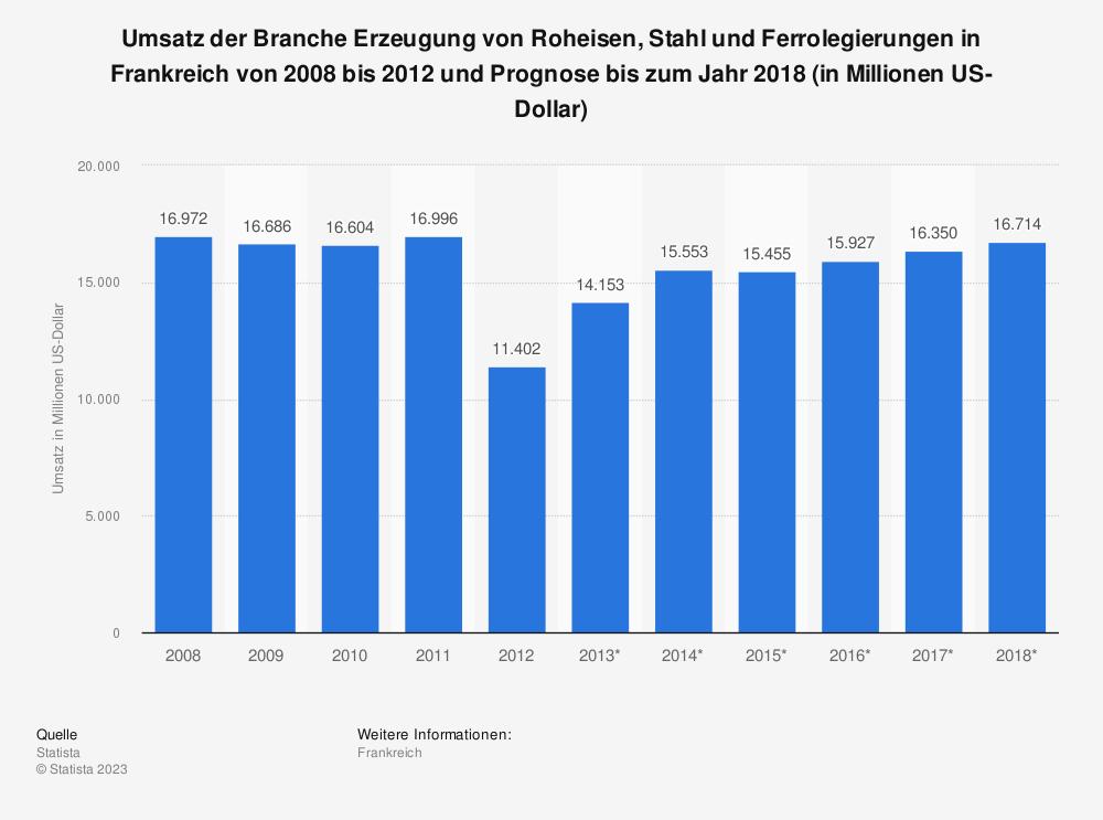 Statistik: Umsatz der Branche Erzeugung von Roheisen, Stahl und Ferrolegierungen in Frankreich von 2008 bis 2012 und Prognose bis zum Jahr 2018 (in Millionen US-Dollar) | Statista