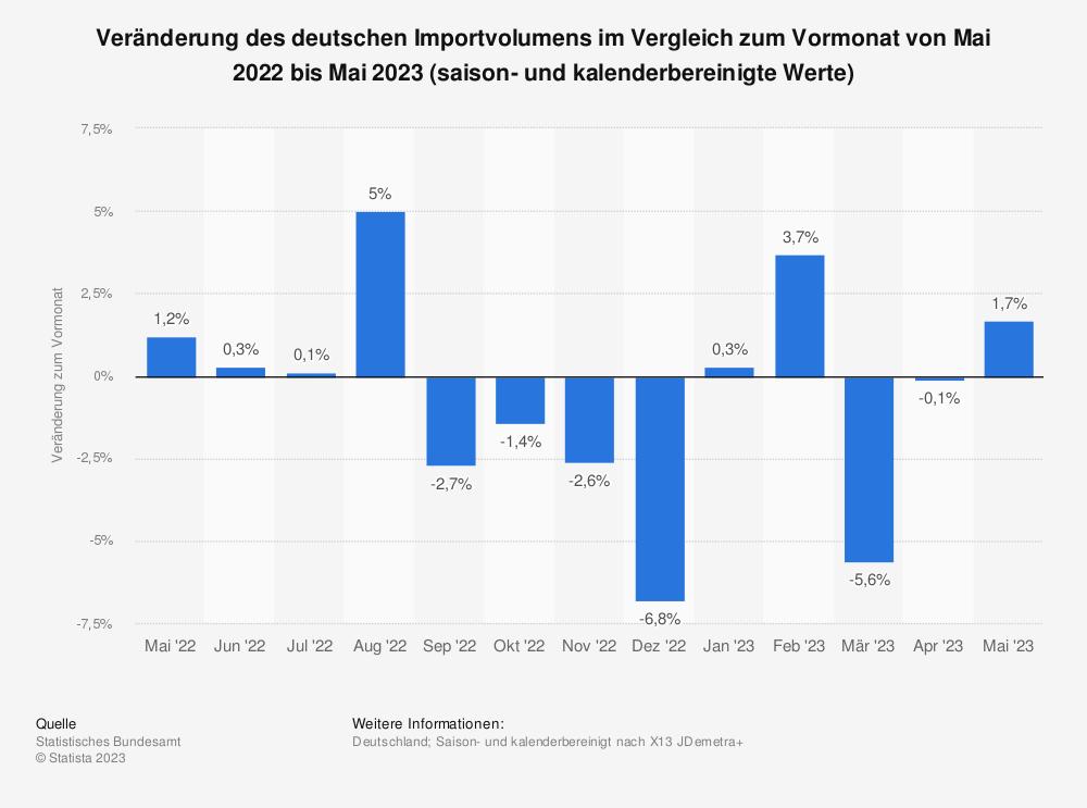 Statistik: Veränderung des deutschen Importvolumens im Vergleich zum Vormonat von Mai 2018 bis Mai 2019 (saison- und kalenderbereinigte Werte) | Statista