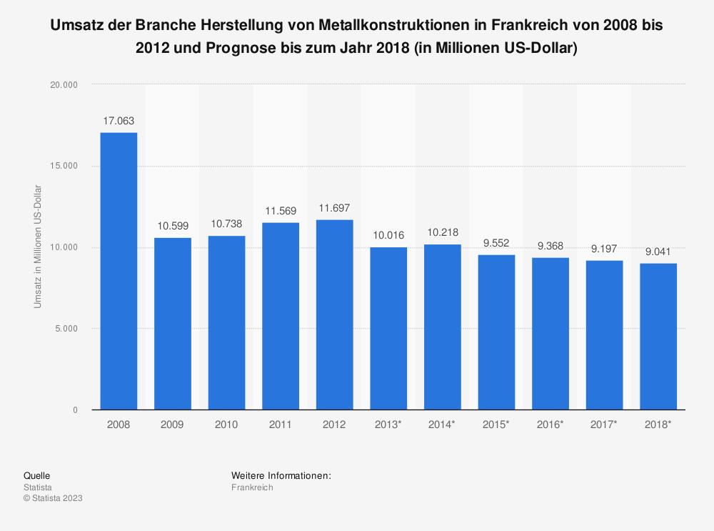 Statistik: Umsatz der Branche Herstellung von Metallkonstruktionen in Frankreich von 2008 bis 2012 und Prognose bis zum Jahr 2018 (in Millionen US-Dollar) | Statista