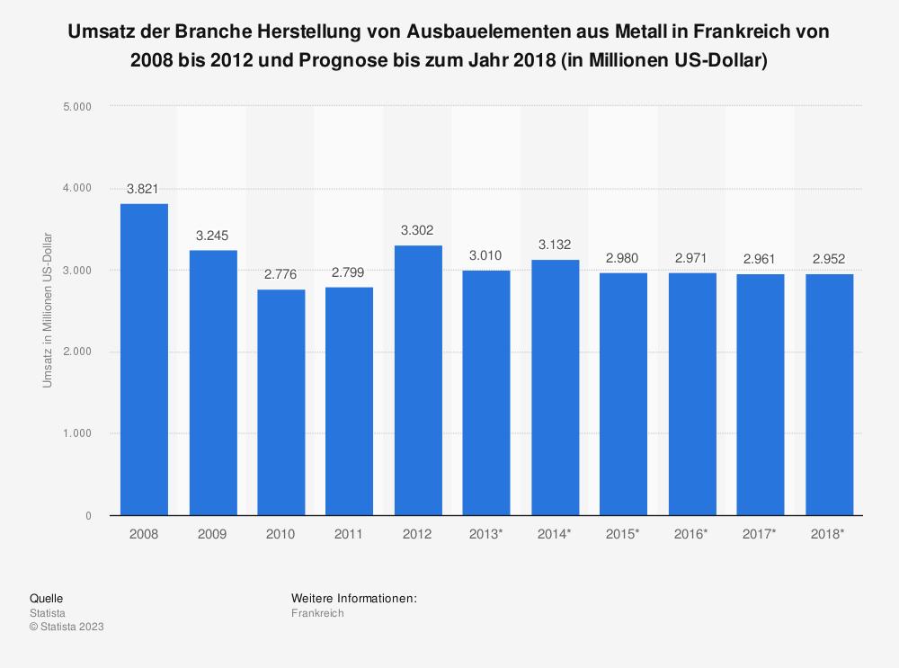 Statistik: Umsatz der Branche Herstellung von Ausbauelementen aus Metall in Frankreich von 2008 bis 2012 und Prognose bis zum Jahr 2018 (in Millionen US-Dollar) | Statista