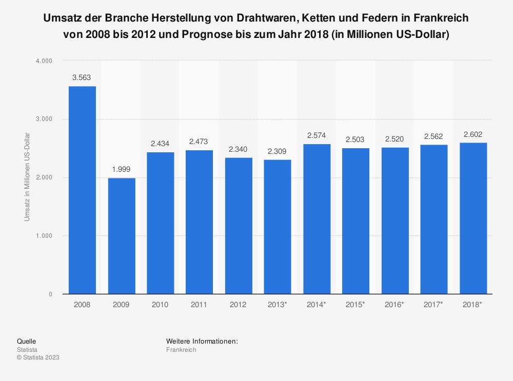 Statistik: Umsatz der Branche Herstellung von Drahtwaren, Ketten und Federn in Frankreich von 2008 bis 2012 und Prognose bis zum Jahr 2018 (in Millionen US-Dollar)   Statista