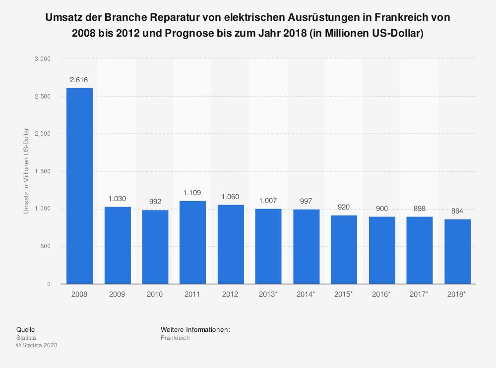 Statistik: Umsatz der Branche Reparatur von elektrischen Ausrüstungen in Frankreich von 2008 bis 2012 und Prognose bis zum Jahr 2018 (in Millionen US-Dollar) | Statista