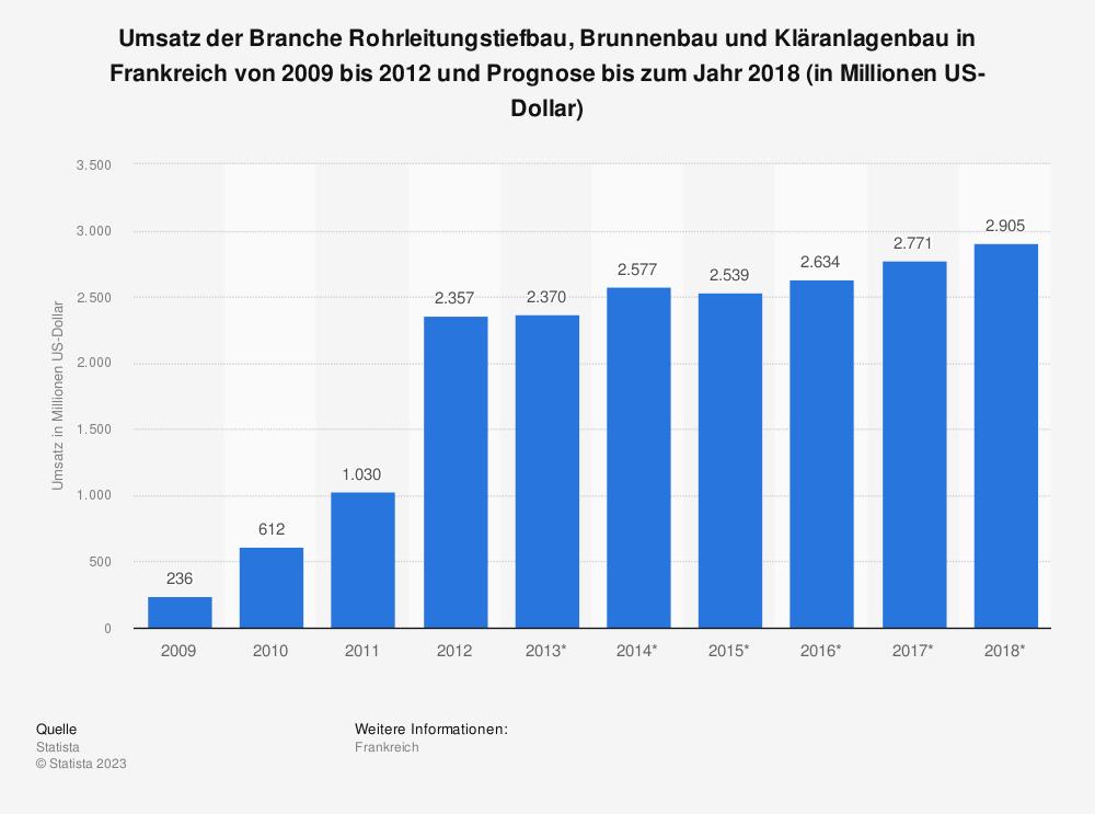 Statistik: Umsatz der Branche Rohrleitungstiefbau, Brunnenbau und Kläranlagenbau in Frankreich von 2009 bis 2012 und Prognose bis zum Jahr 2018 (in Millionen US-Dollar) | Statista