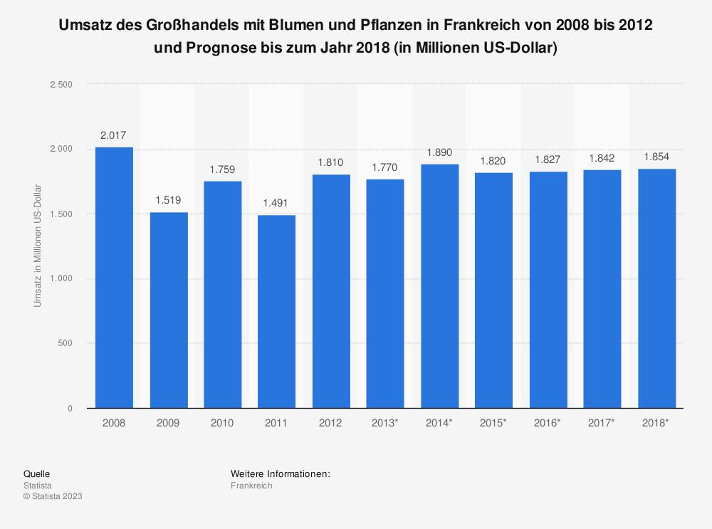 Statistik: Umsatz des Großhandels mit Blumen und Pflanzen in Frankreich von 2008 bis 2012 und Prognose bis zum Jahr 2018 (in Millionen US-Dollar) | Statista