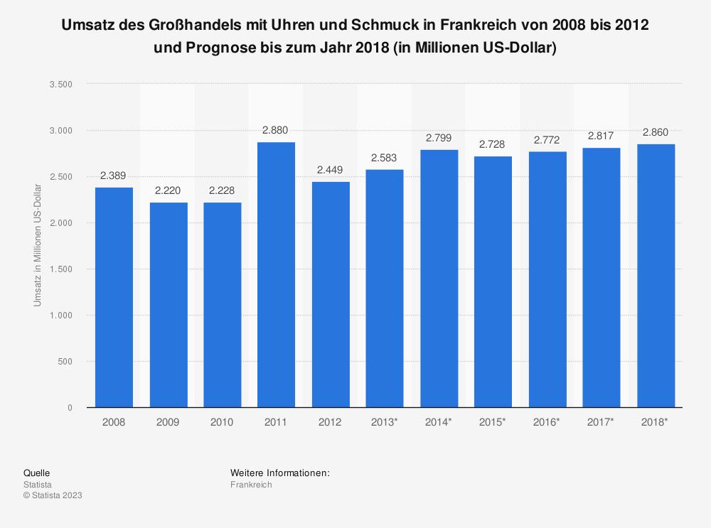 Statistik: Umsatz des Großhandels mit Uhren und Schmuck in Frankreich von 2008 bis 2012 und Prognose bis zum Jahr 2018 (in Millionen US-Dollar)   Statista