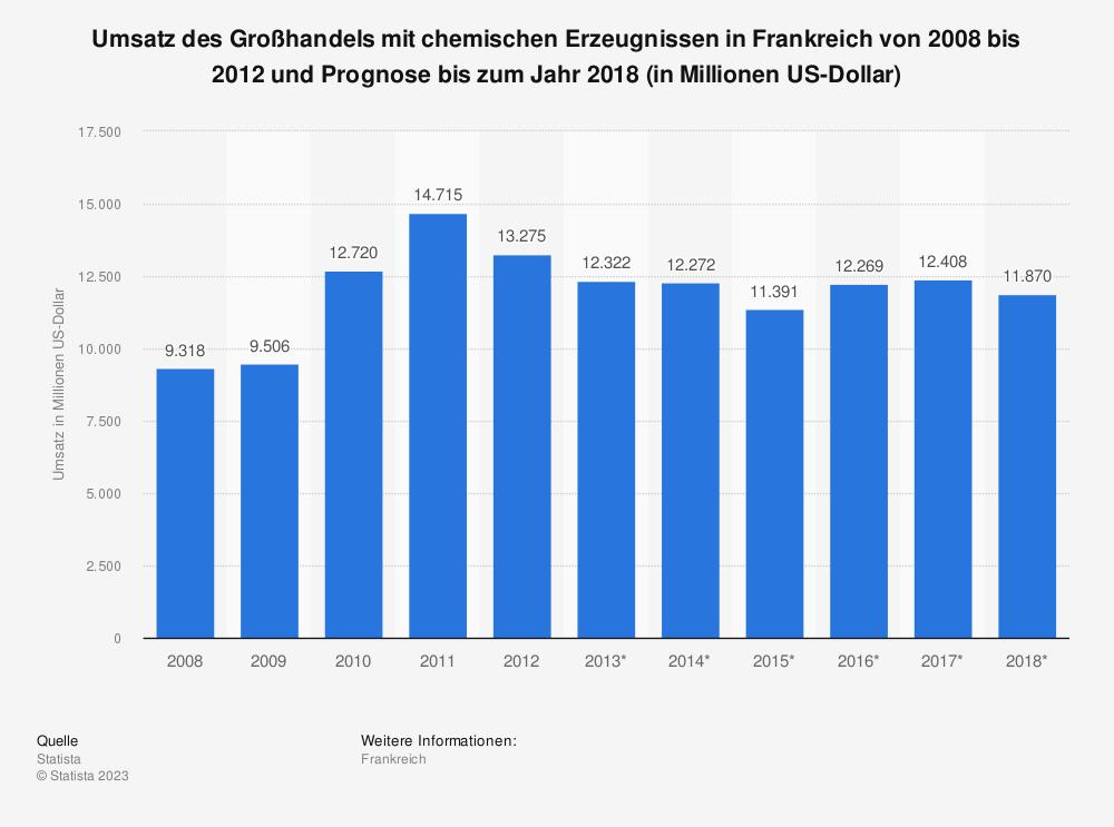 Statistik: Umsatz des Großhandels mit chemischen Erzeugnissen in Frankreich von 2008 bis 2012 und Prognose bis zum Jahr 2018 (in Millionen US-Dollar) | Statista