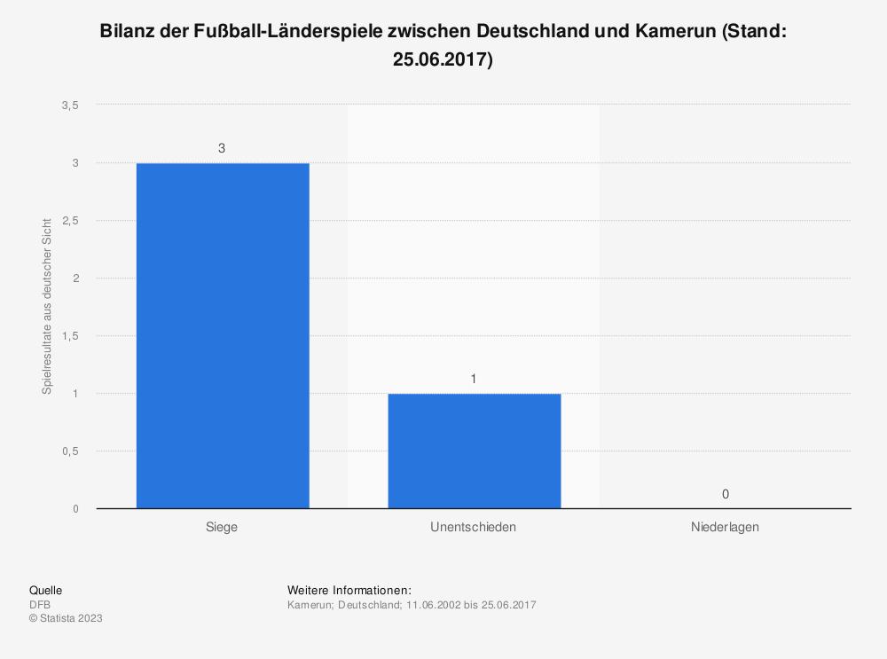 Statistik: Bilanz der Fußball-Länderspiele zwischen Deutschland und Kamerun (Stand: 25.06.2017) | Statista