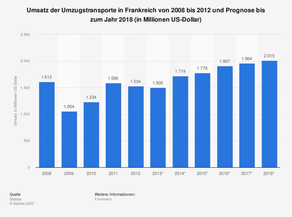 Statistik: Umsatz der Umzugstransporte in Frankreich von 2008 bis 2012 und Prognose bis zum Jahr 2018 (in Millionen US-Dollar)   Statista