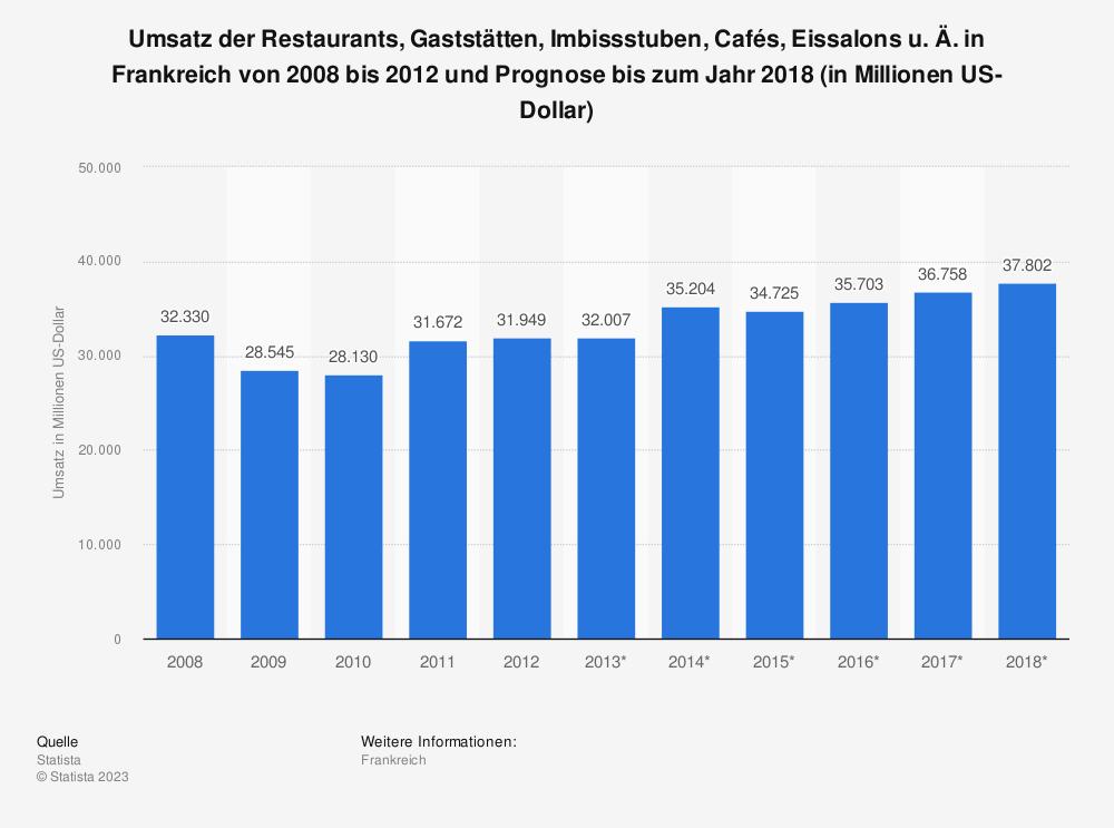 Statistik: Umsatz der Restaurants, Gaststätten, Imbissstuben, Cafés, Eissalons u. Ä. in Frankreich von 2008 bis 2012 und Prognose bis zum Jahr 2018 (in Millionen US-Dollar) | Statista