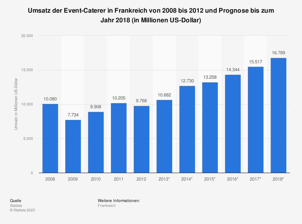Statistik: Umsatz der Event-Caterer in Frankreich von 2008 bis 2012 und Prognose bis zum Jahr 2018 (in Millionen US-Dollar) | Statista