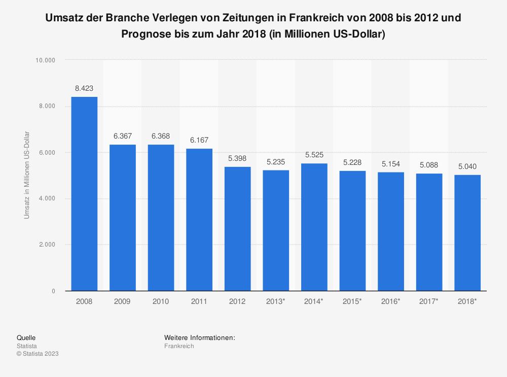 Statistik: Umsatz der Branche Verlegen von Zeitungen in Frankreich von 2008 bis 2012 und Prognose bis zum Jahr 2018 (in Millionen US-Dollar) | Statista