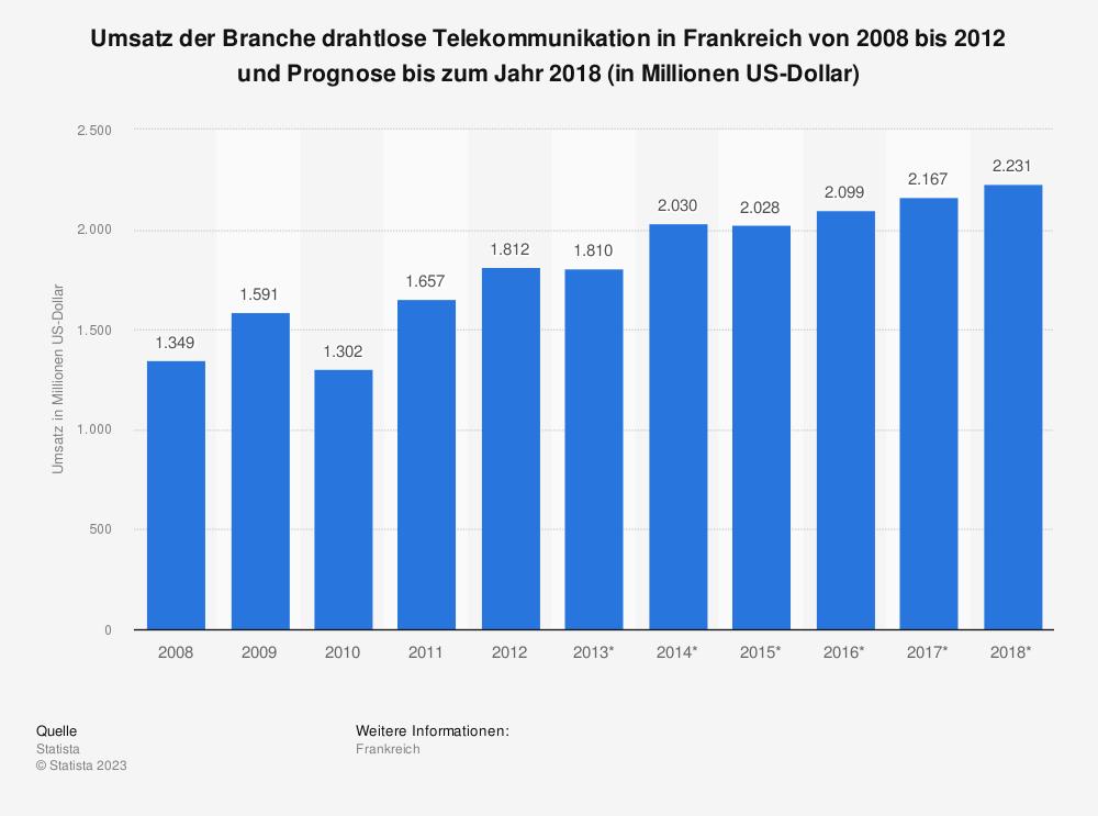 Statistik: Umsatz der Branche drahtlose Telekommunikation in Frankreich von 2008 bis 2012 und Prognose bis zum Jahr 2018 (in Millionen US-Dollar) | Statista