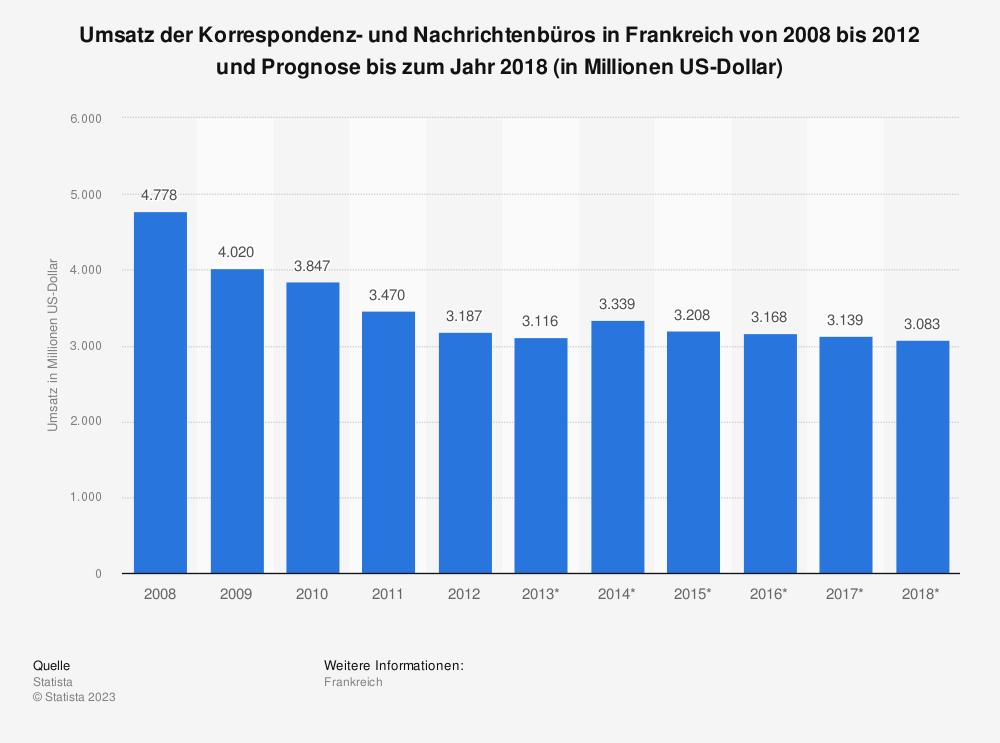 Statistik: Umsatz der Korrespondenz- und Nachrichtenbüros in Frankreich von 2008 bis 2012 und Prognose bis zum Jahr 2018 (in Millionen US-Dollar) | Statista