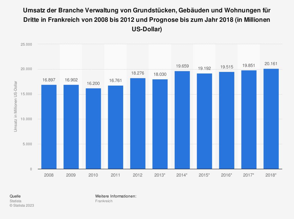 Statistik: Umsatz der Branche Verwaltung von Grundstücken, Gebäuden und Wohnungen für Dritte in Frankreich von 2008 bis 2012 und Prognose bis zum Jahr 2018 (in Millionen US-Dollar) | Statista