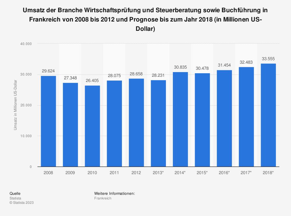 Statistik: Umsatz der Branche Wirtschaftsprüfung und Steuerberatung sowie Buchführung in Frankreich von 2008 bis 2012 und Prognose bis zum Jahr 2018 (in Millionen US-Dollar)   Statista