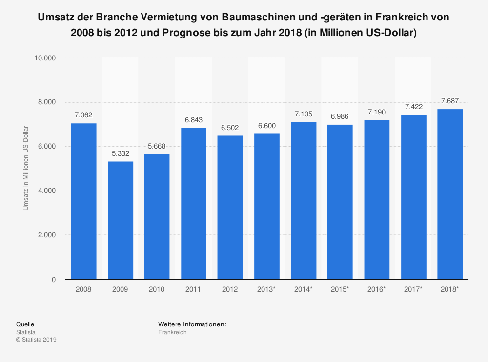 Statistik: Umsatz der Branche Vermietung von Baumaschinen und -geräten in Frankreich von 2008 bis 2012 und Prognose bis zum Jahr 2018 (in Millionen US-Dollar) | Statista