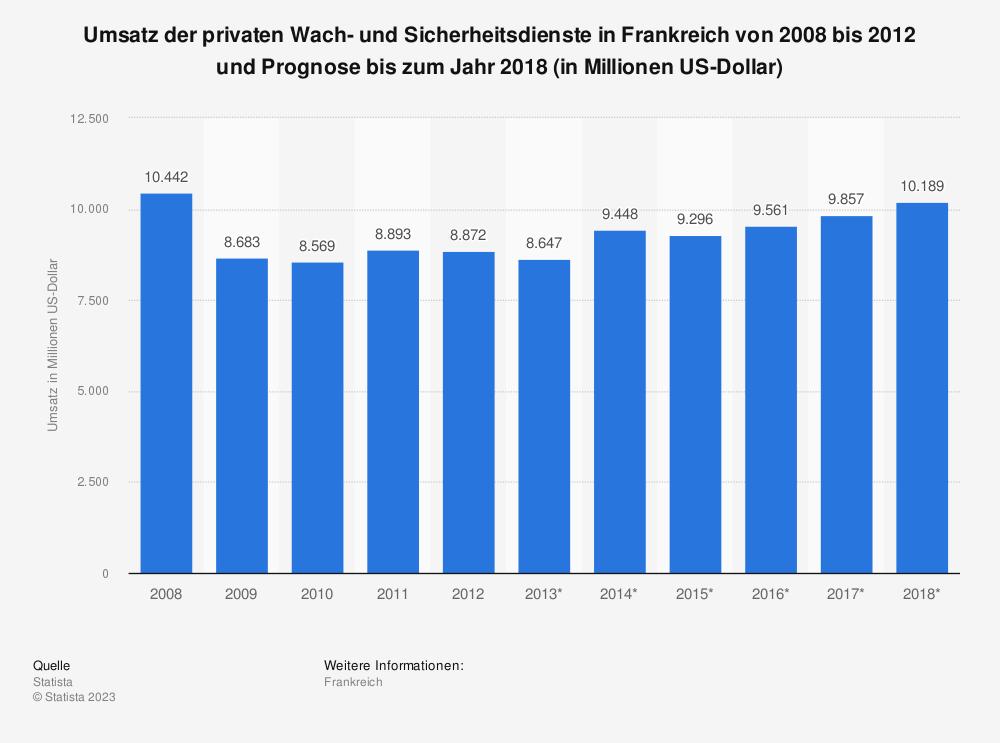 Statistik: Umsatz der privaten Wach- und Sicherheitsdienste in Frankreich von 2008 bis 2012 und Prognose bis zum Jahr 2018 (in Millionen US-Dollar)   Statista