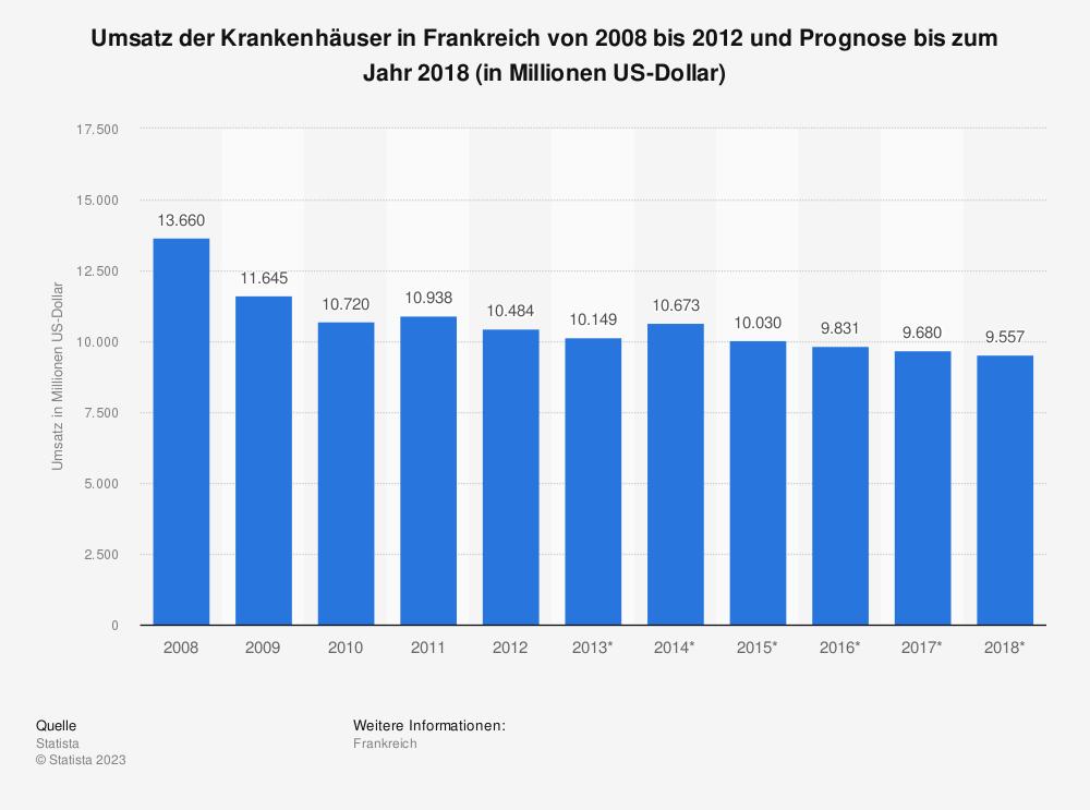 Statistik: Umsatz der Krankenhäuser in Frankreich von 2008 bis 2012 und Prognose bis zum Jahr 2018 (in Millionen US-Dollar)   Statista