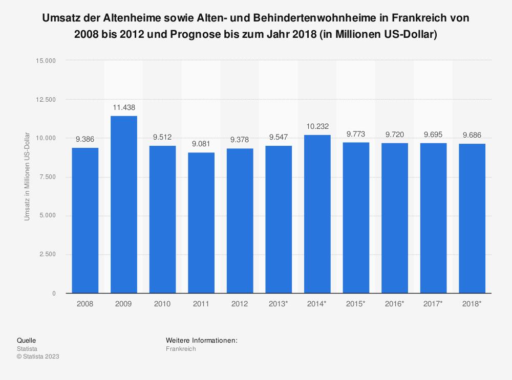 Statistik: Umsatz der Altenheime sowie Alten- und Behindertenwohnheime in Frankreich von 2008 bis 2012 und Prognose bis zum Jahr 2018 (in Millionen US-Dollar)   Statista