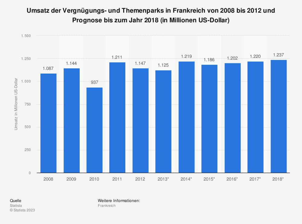 Statistik: Umsatz der Vergnügungs- und Themenparks in Frankreich von 2008 bis 2012 und Prognose bis zum Jahr 2018 (in Millionen US-Dollar)   Statista