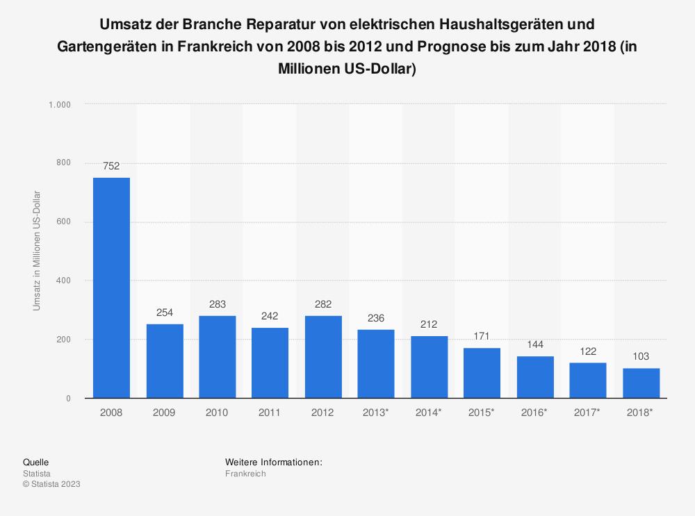 Statistik: Umsatz der Branche Reparatur von elektrischen Haushaltsgeräten und Gartengeräten in Frankreich von 2008 bis 2012 und Prognose bis zum Jahr 2018 (in Millionen US-Dollar) | Statista