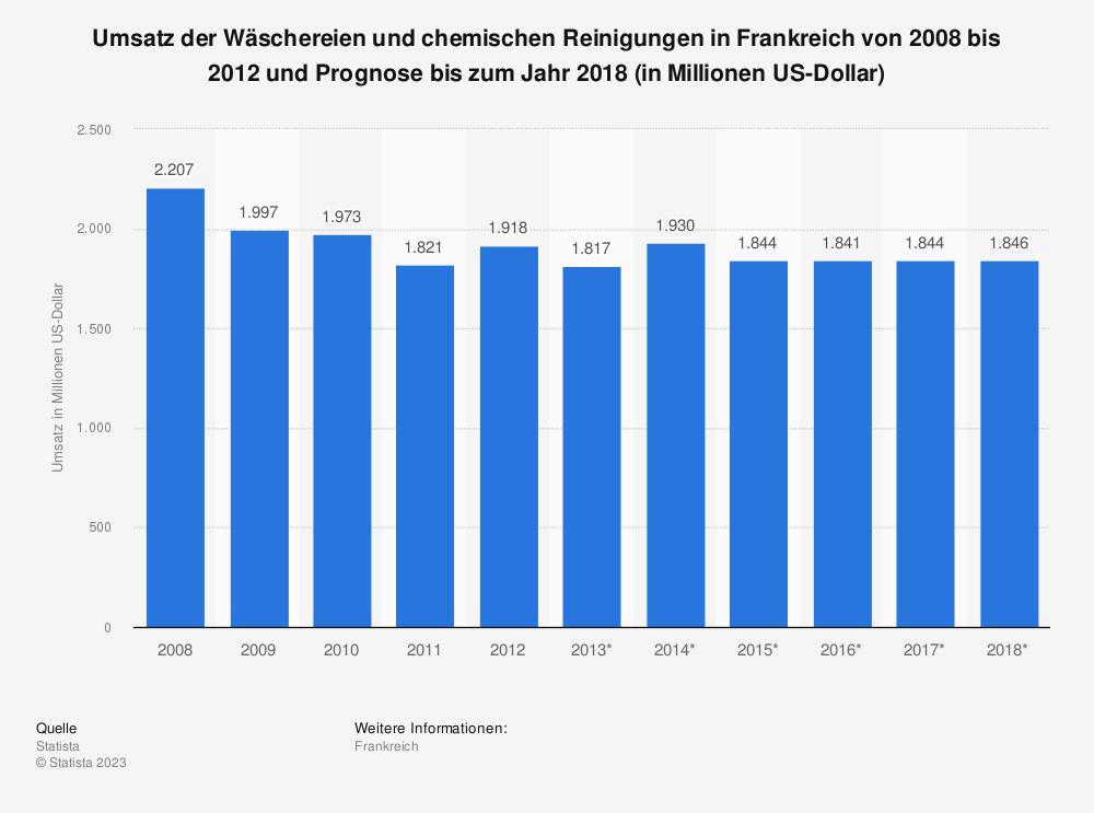 Statistik: Umsatz der Wäschereien und chemischen Reinigungen in Frankreich von 2008 bis 2012 und Prognose bis zum Jahr 2018 (in Millionen US-Dollar) | Statista