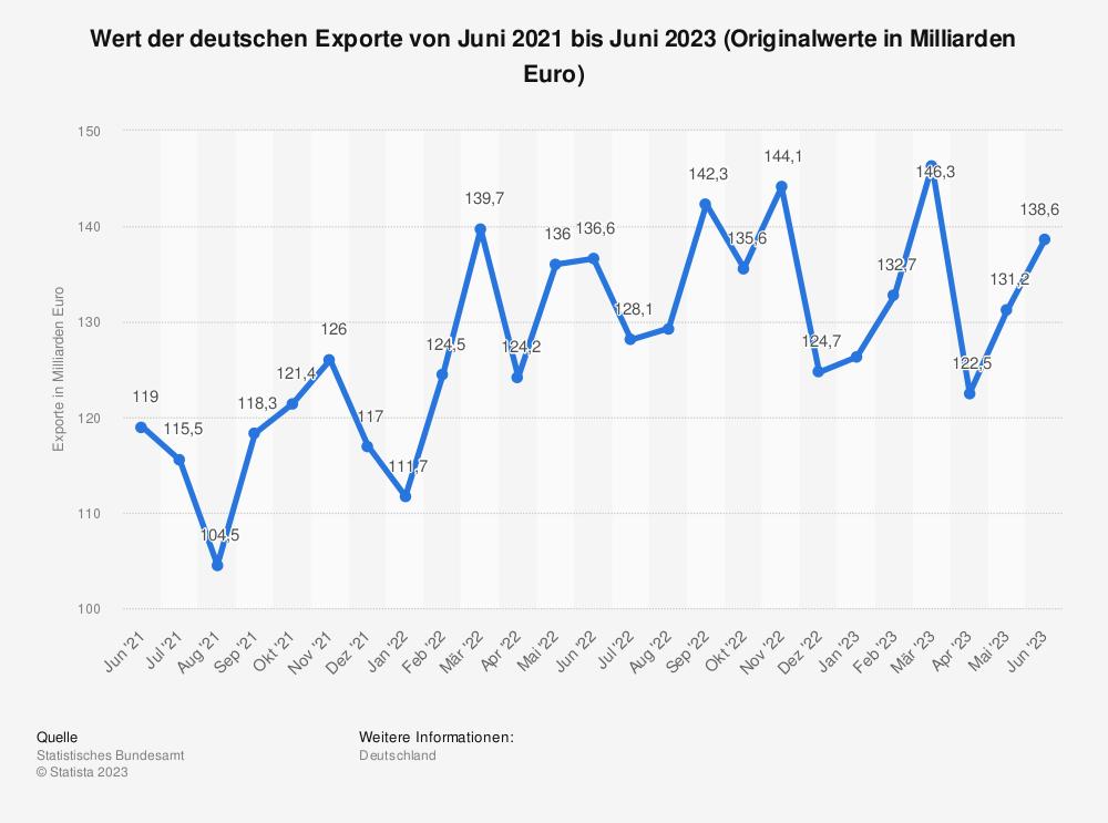Statistik: Wert der deutschen Exporte von November 2017 bis November 2018 (Originalwerte in Milliarden Euro) | Statista
