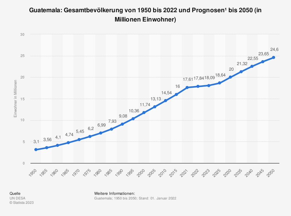 Statistik: Guatemala: Gesamtbevölkerung von 1980 bis 2018 und Prognosen bis 2024 (in Millionen Einwohner) | Statista