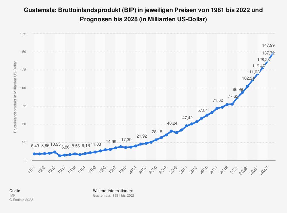 Statistik: Guatemala: Bruttoinlandsprodukt (BIP) in jeweiligen Preisen von 1980 bis 2019 und Prognosen bis 2025 (in Milliarden US-Dollar) | Statista