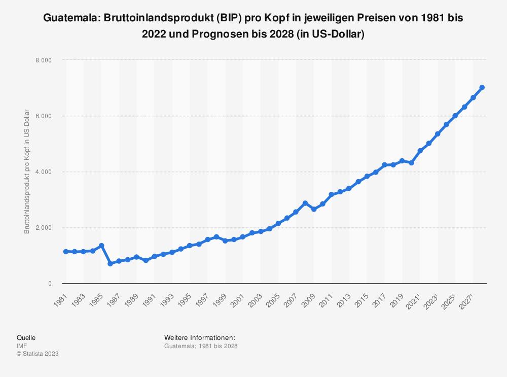 Statistik: Guatemala: Bruttoinlandsprodukt (BIP) pro Kopf in jeweiligen Preisen von 1980 bis 2018 und Prognosen bis 2024 (in US-Dollar) | Statista