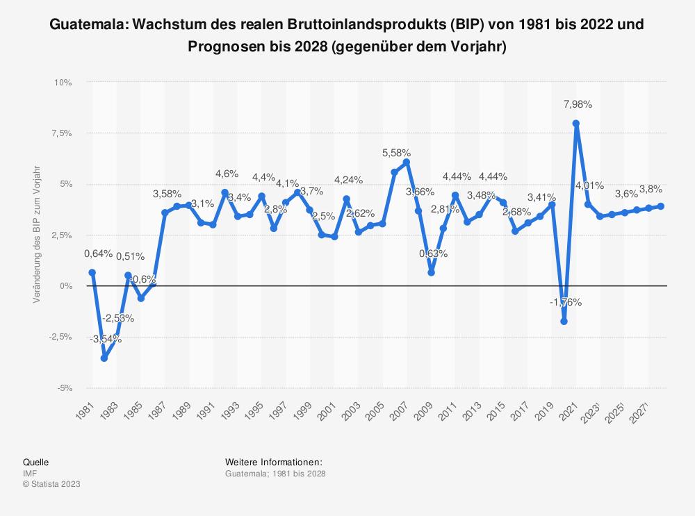 Statistik: Guatemala: Wachstum des realen Bruttoinlandsprodukts (BIP) von 1980 bis 2018 und Prognosen bis 2021 (gegenüber dem Vorjahr) | Statista