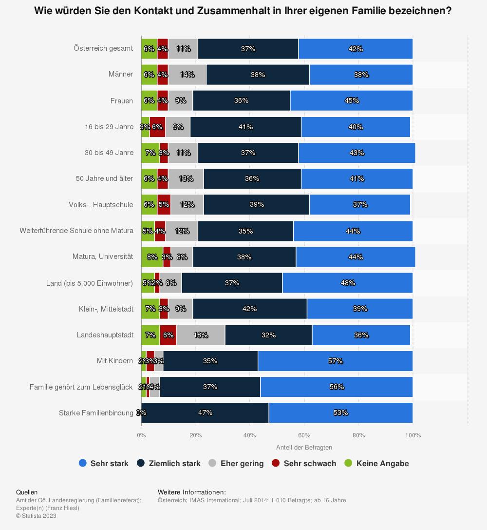 Statistik: Wie würden Sie den Kontakt und Zusammenhalt in Ihrer eigenen Familie bezeichnen?  | Statista