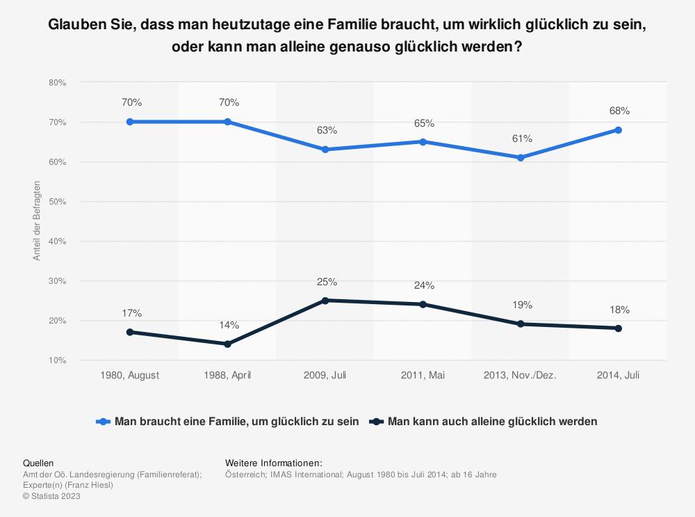 Statistik: Glauben Sie, dass man heutzutage eine Familie braucht, um wirklich glücklich zu sein, oder kann man alleine genauso glücklich werden? | Statista