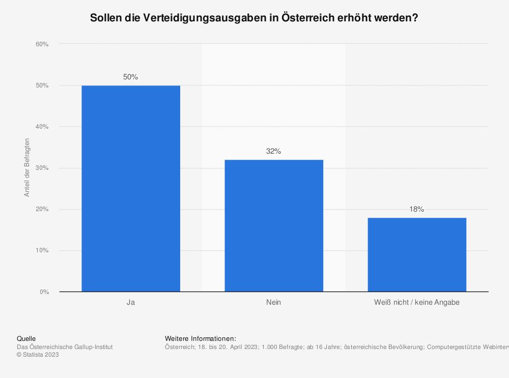 Statistik: Soll das österreichische Bundesheer mehr finanzielle Mittel bekommen? | Statista